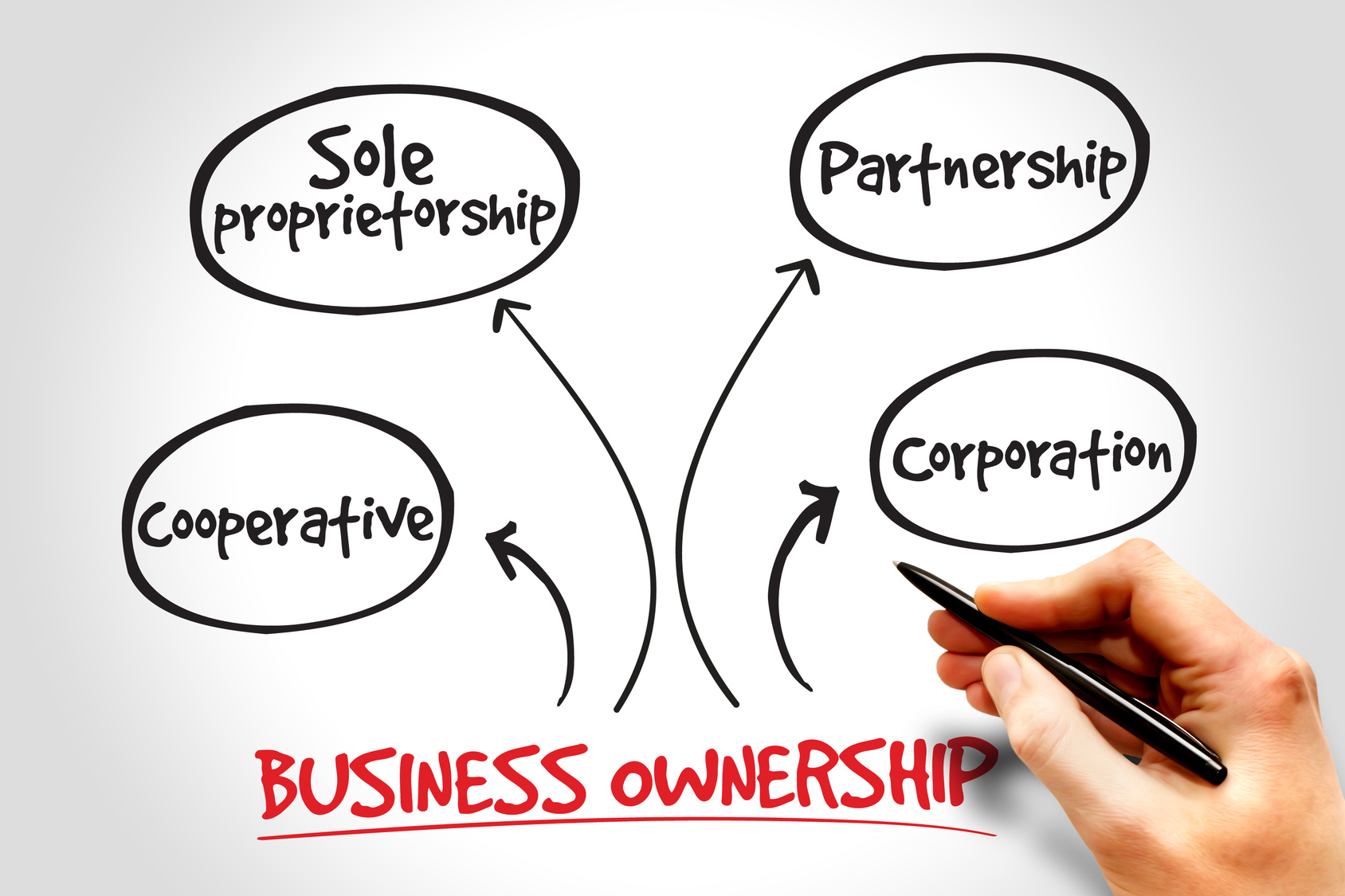 the nature of business and ownership Having a business name does not separate the business entity from the owner, which means that the owner of the business is responsible and liable for all debts incurred by the business if the business acquires debts, the creditors can go after the owner's personal possessions.